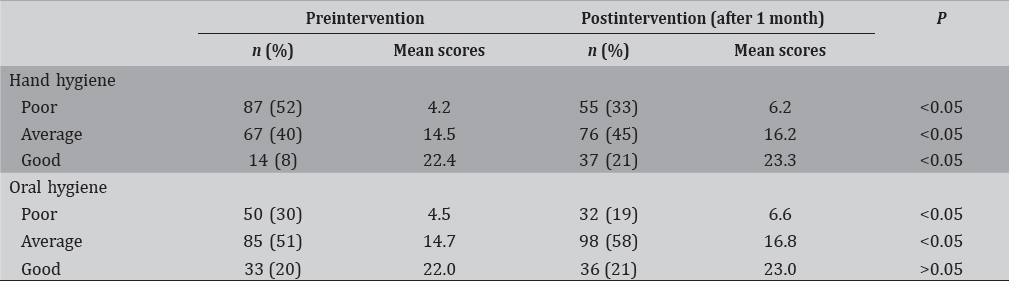 Table 1: Pre- and postscores of oral hygiene and handwashing after health education intervention among the preschoolers